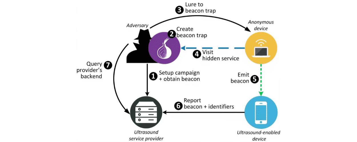 Is Tor Safe